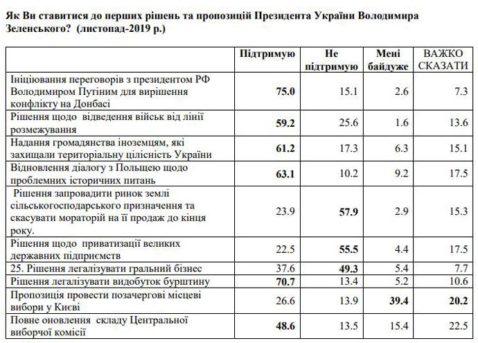 Социологи рассказали, сколько украинцев хотят встречи Зеленского с Путиным по Донбассу