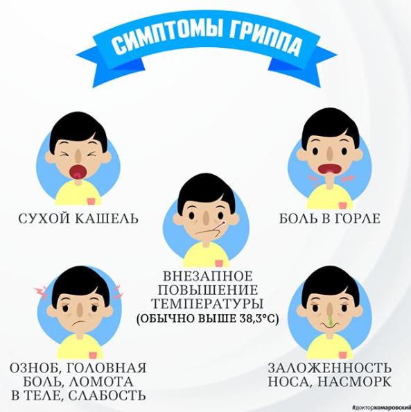 Комаровский раскрыл главные симптомы гриппа