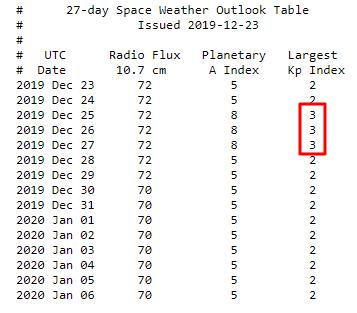 Прогноз магнитных бурь на сегодня - 25 декабря, 26 декабря и 27 декабря 2019