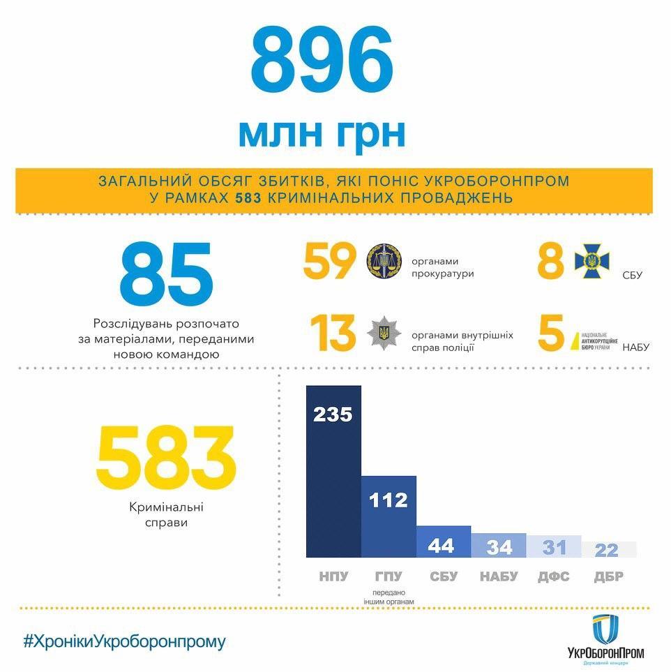 Мустафа Найем сообщил, что за последние 10 лет в Укроборонпроме украли почти миллиард гривен - Новости Украина