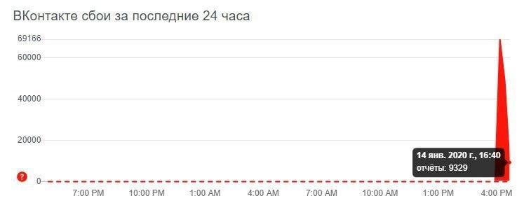 ВКонтакте не работает сейчас 2020 – Downdetector