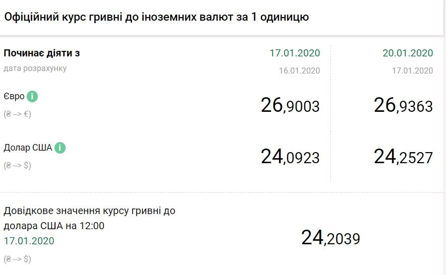 Скриншот / bank.gov.ua