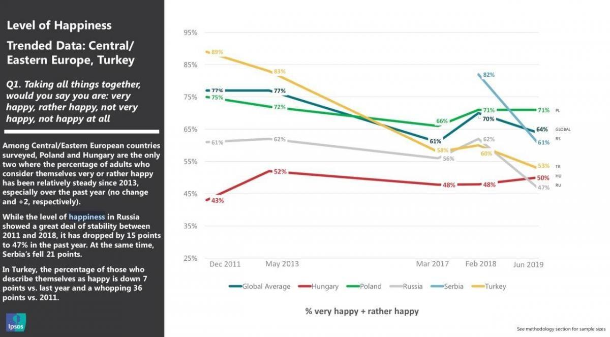 Исследование показало, как россияне перестают ощущать себя счастливыми