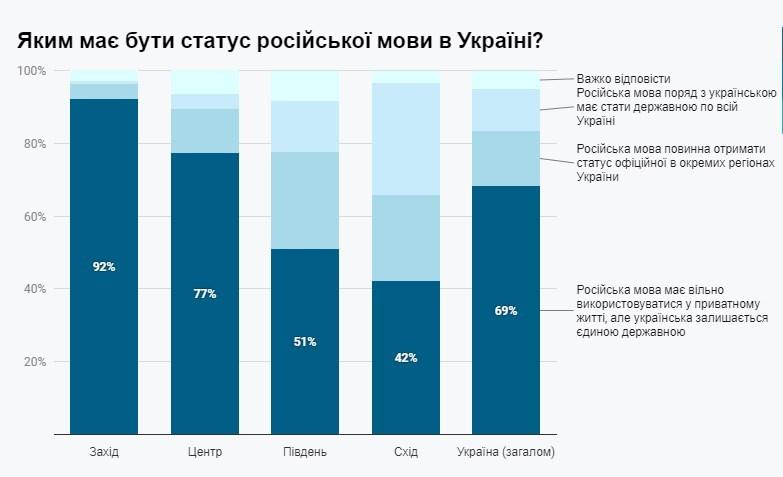 """""""Против 69%"""": украинцы не хотят """"дарить"""" русскому языку статус государственного - опрос"""