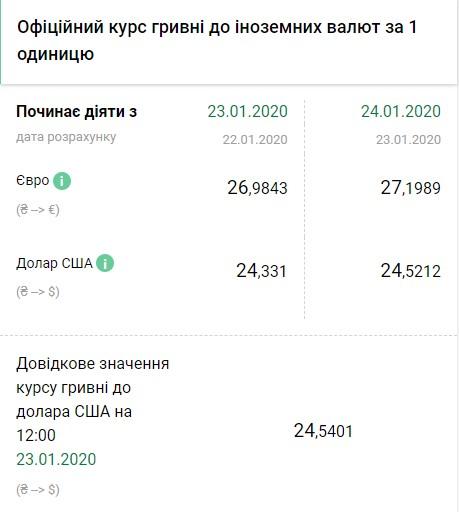 Курс валют: национальная валюта Украины резко подешевела