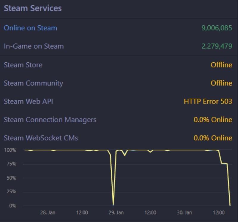 Чому Steam не працює - що трапилося