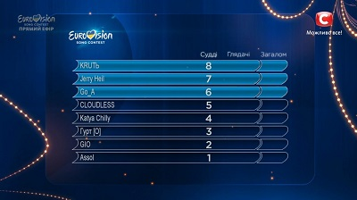 Нацотбор на Евровидение 2020 баллы от судей