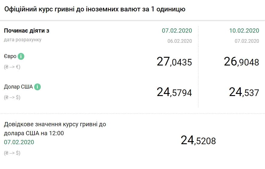 Курс доллара НБУ / bank.gov.ua