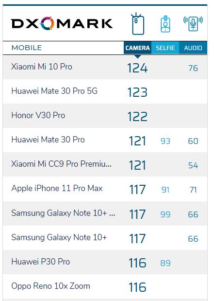 Сравнение камер Xiaomi Mi 10 Pro с другими смартфонами