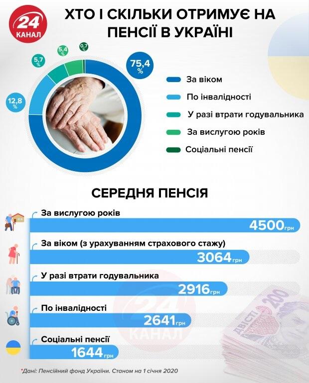 расчет пенсии в украине в 2020 году