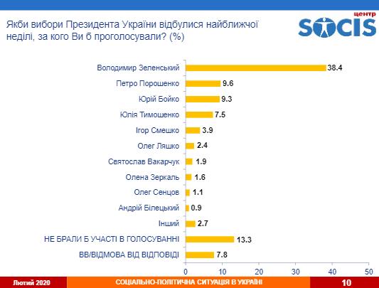 / Скріншот з socis.kiev.ua