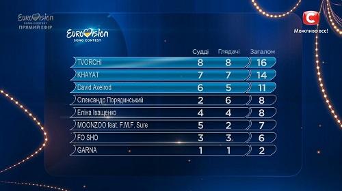 Отбор на Евровидение 2020 Украина: Результаты голосования 15-02-2020
