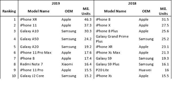 Продажи смартфонов за прошедшие два года