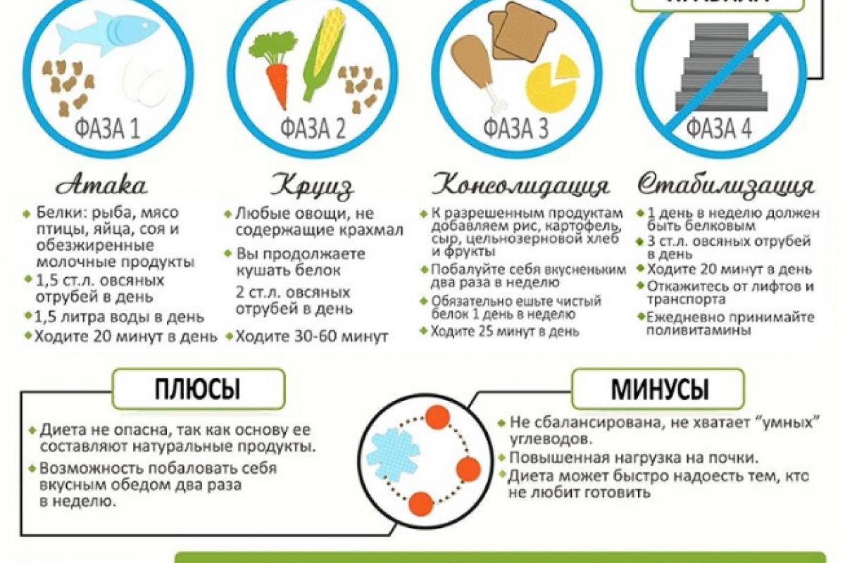 Сложная белковая диета Дюкана – меню сначала очень простое – Белковая диета меню