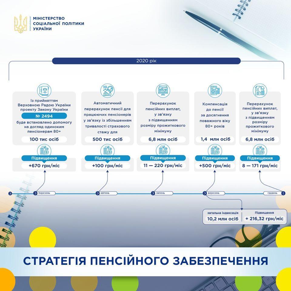 Що чекає на пенсіонерів у 2020 році в Україні