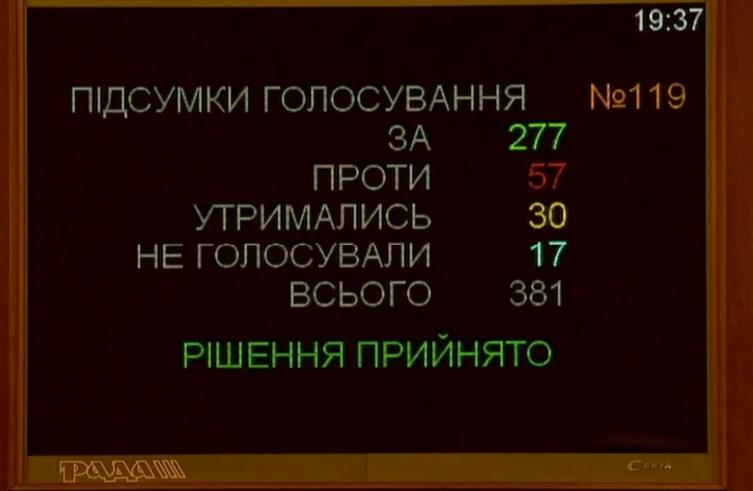 Голосование за новый Кабмин