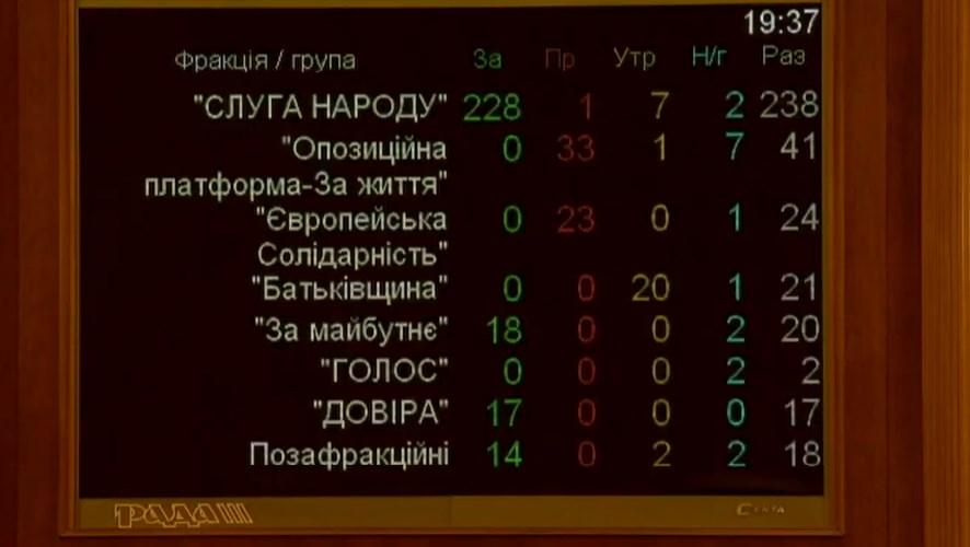 Голосування за новий Кабмін