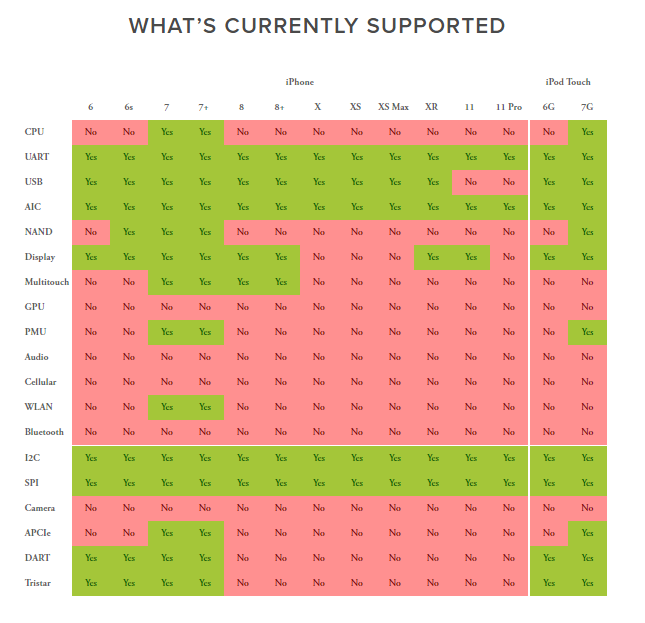 Какие возможности поддерживает Android на iPhone
