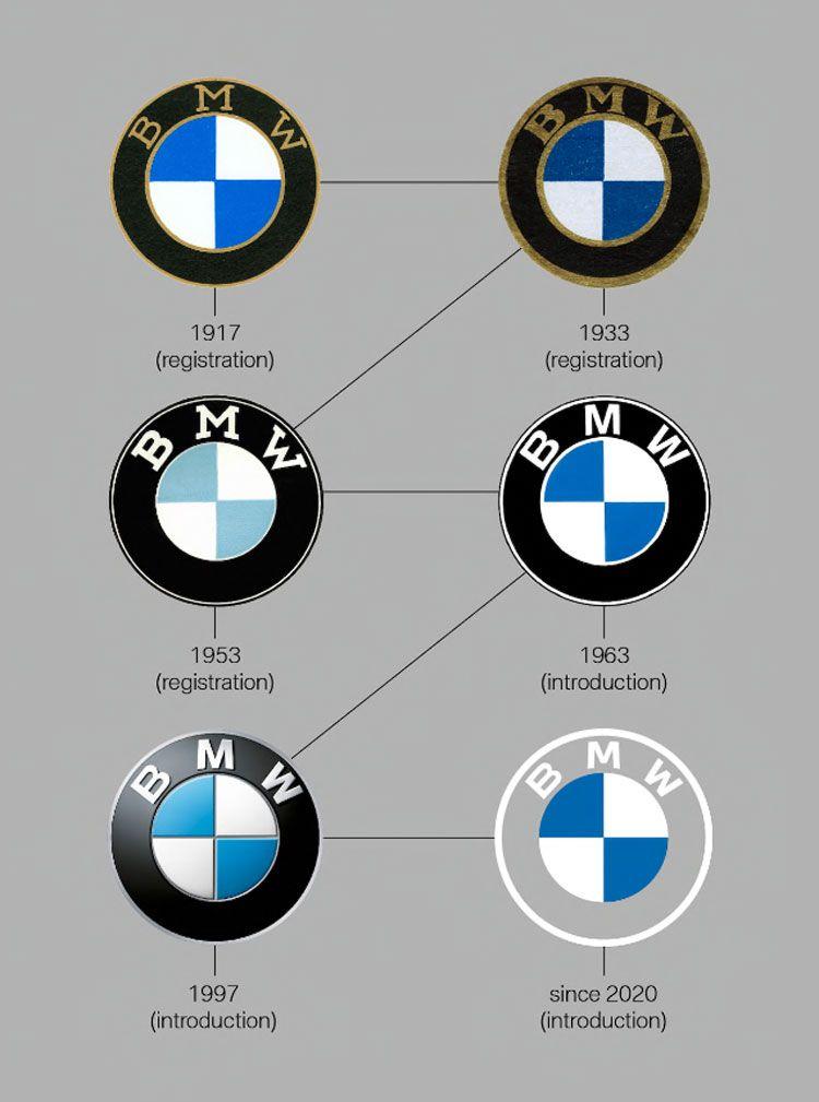 Усі логотипи BMW