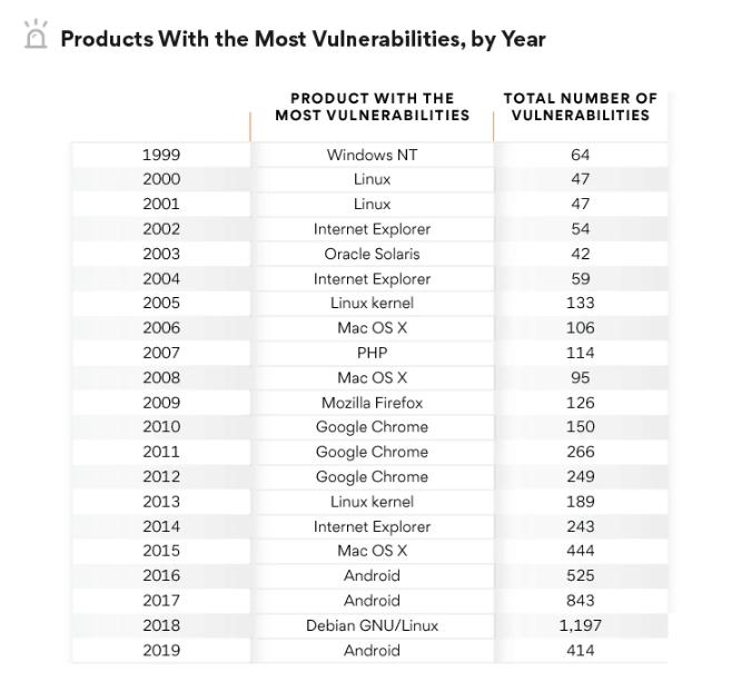 Список найбільш вразливих продуктів по роках
