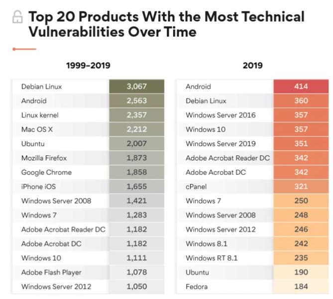 Найбільш уразливі операційні системи