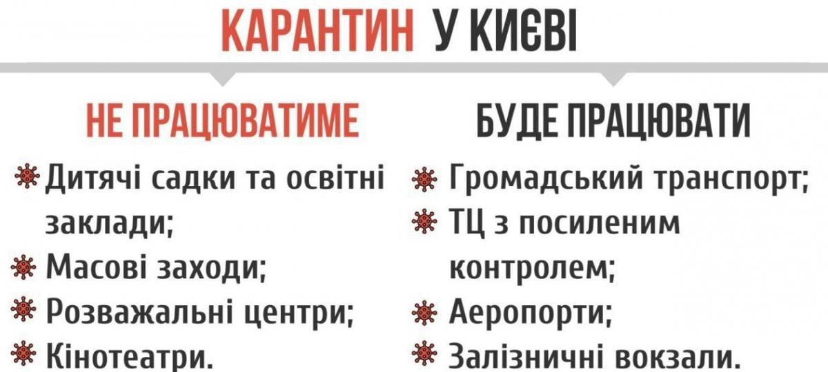 Закривають школи і кордони: що змінює в житті українців карантин через коронавірус