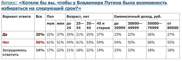 Данные опросов: обнуление президентских сроков Путина поддерживают всего четверть россиян
