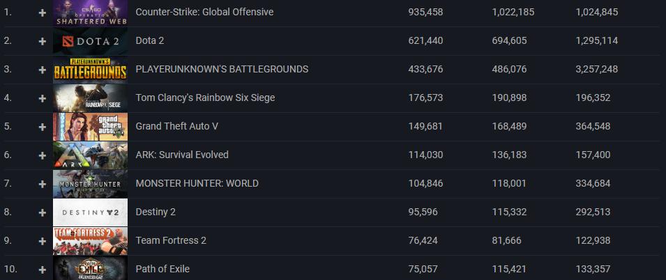 Самые популярные игры в Steam за последнее время