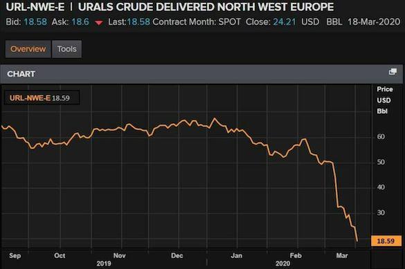 Путін вже розгромно програв нафтову війну