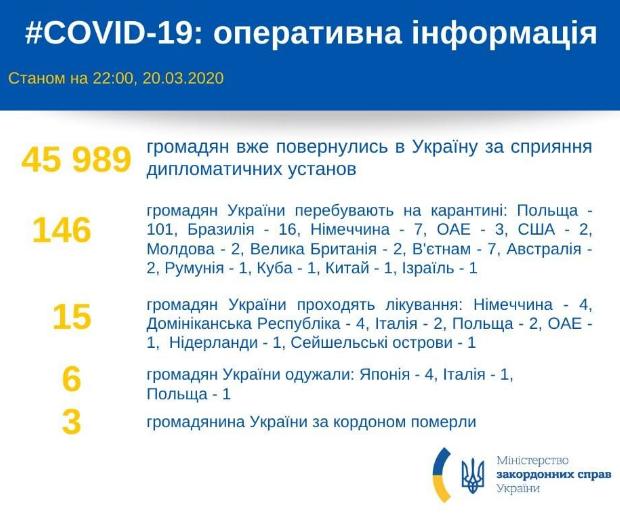 Смертоносный коронавирус: число жертв-украинцев за границей подскочило