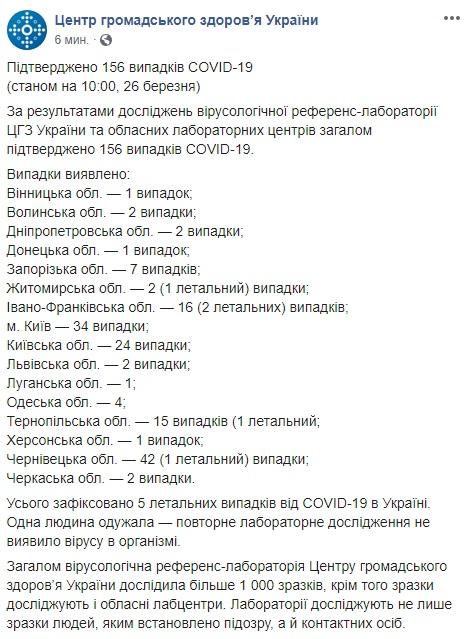 Коронавірус в Україні та світі: кількість зафіксованих випадків на 26 березня
