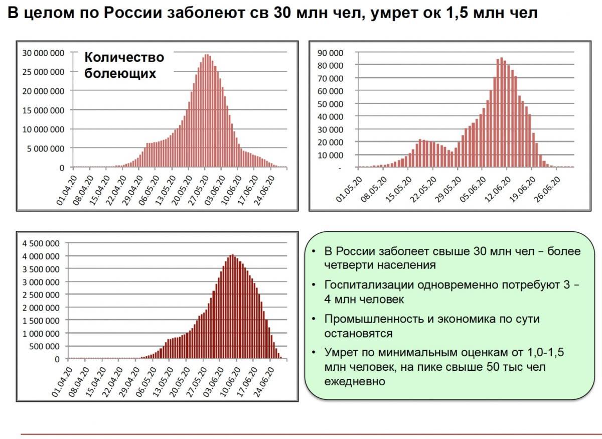 Вымирание, Россия