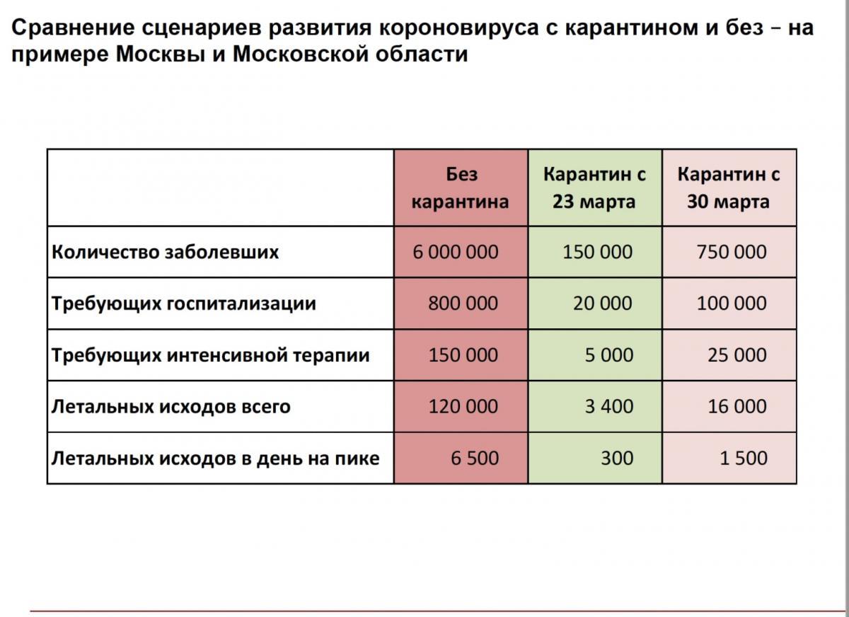 Прогноз по развитию пандемии коронавируса в России