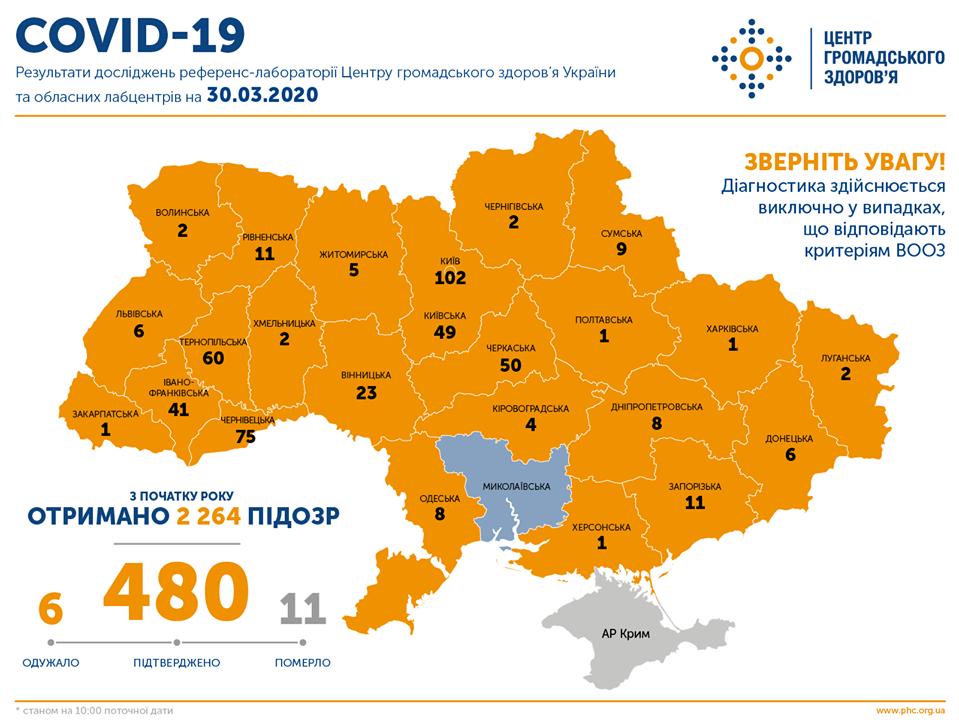 Сколько больных на коронавирус в Украине 30 марта / facebook.com/phc.org.ua