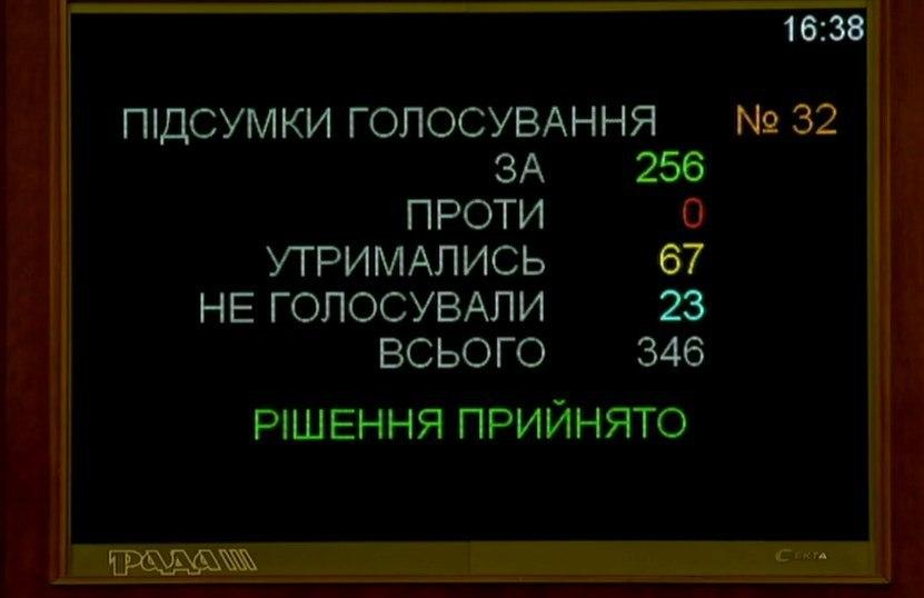 Кандидатуру Марченка підтримали 256 депутатів / скріншот Рада