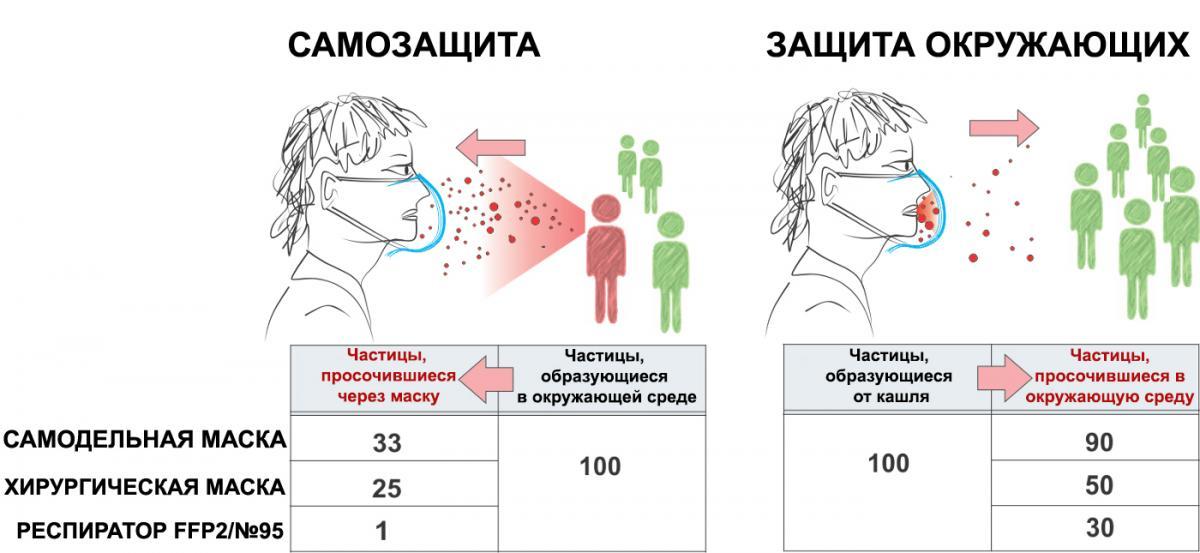 Что спасет от коронавируса: микробиолог сделал неожиданное заявление