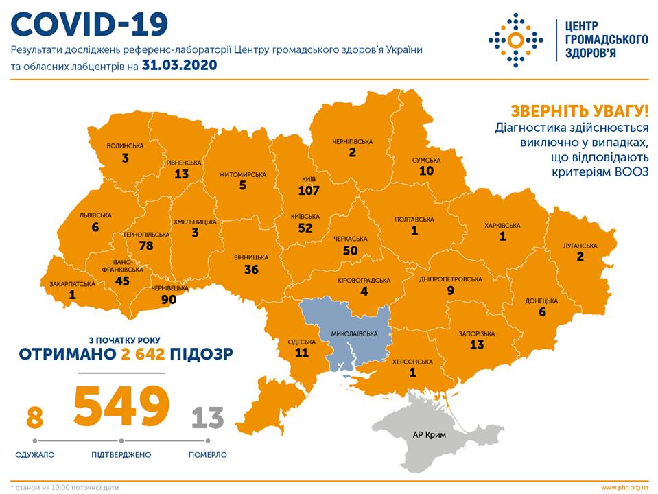 Коронавірус в Україні 31 березня 2020