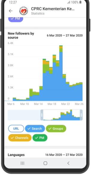 Пример статистика канала в Телеграм