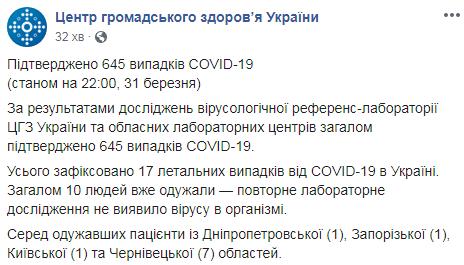 Коронавірус в Україні та світі: кількість зафіксованих випадків на 31 березня