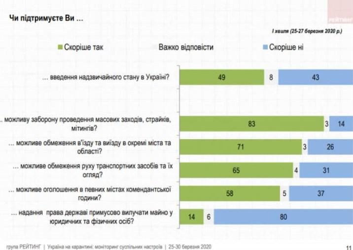 Свіже опитування / скріншот