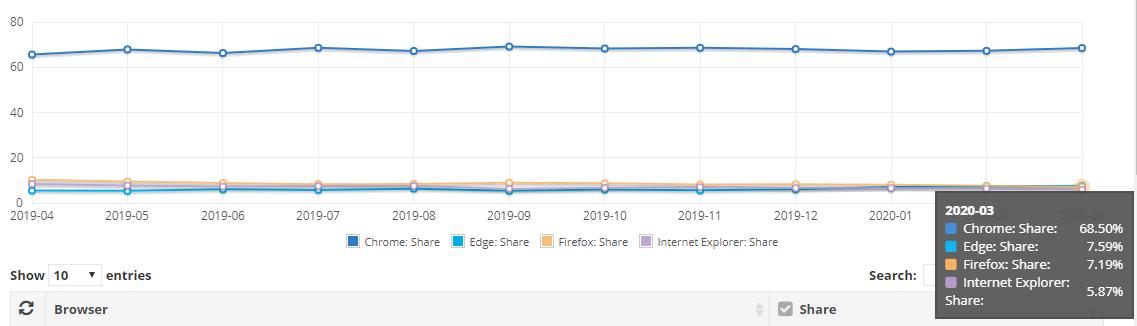 Статистика популярності браузерів