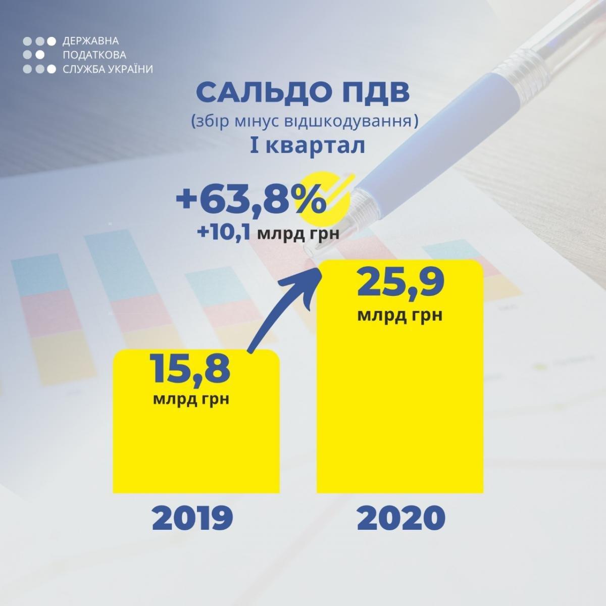 В Податковій доповіли про виконання плану з ПДВ