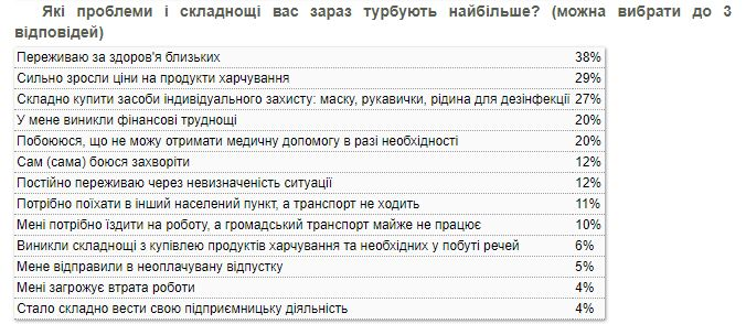 Что больше всего волнует украинцев на карантине – опрос