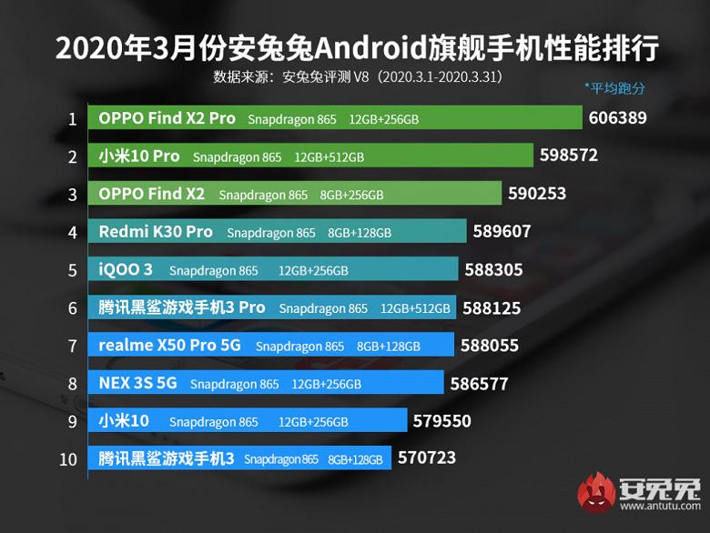 Топ мощных смартфонов на Андроид
