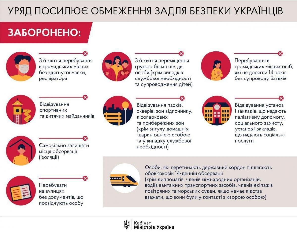 Чего нельзя делать на карантине: полный список запретов для украинцев от Кабмина