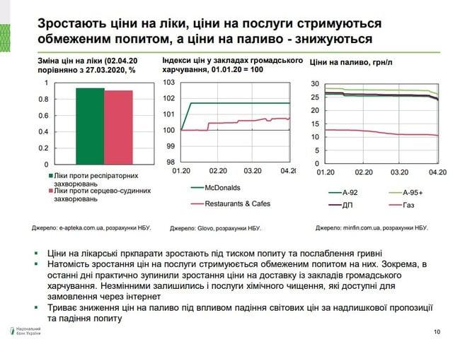 В Україні зрастають ціни на продукти