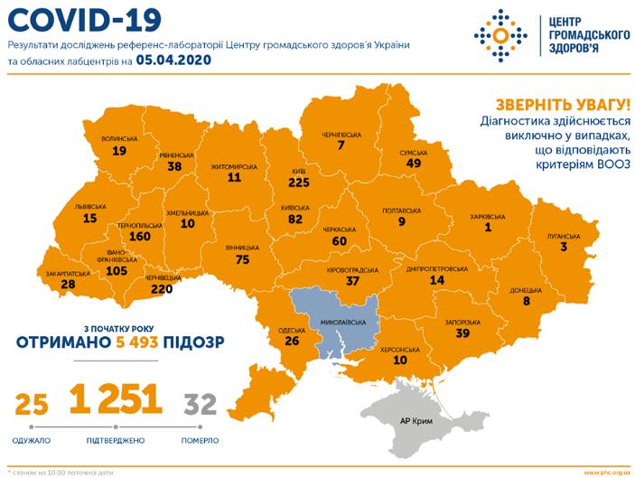 За сутки в Украине коронавирус нашли еще у 156 человек – Коронавирус в Украине 5 апреля