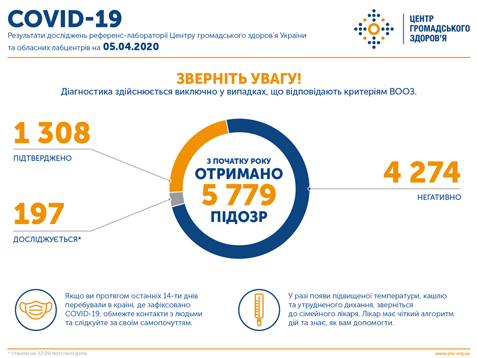 Коронавірус в Україні - статистика на вечір 5 квітня