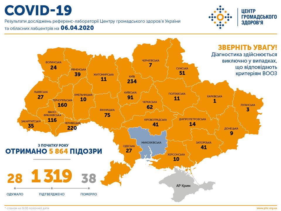 Коронавірус в Україні - статистика на 6 квітня / facebook.com/phc.org.ua