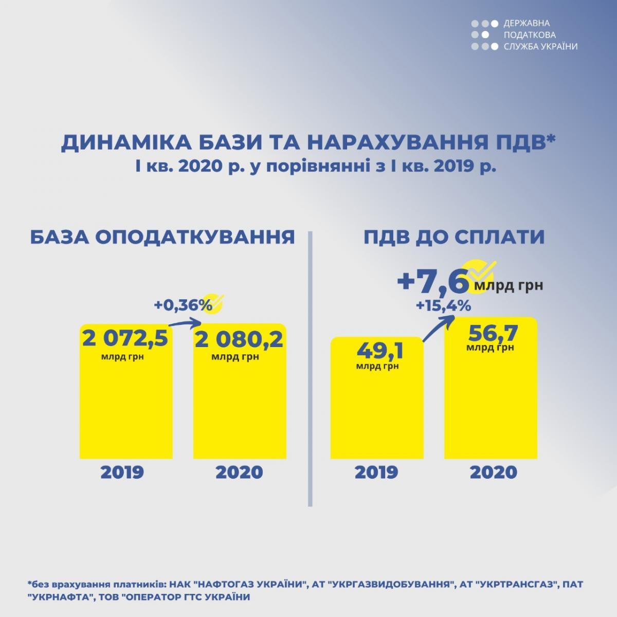 Податкова за перший квартал вивела з тіні 7,6 млрд грн ПДВ